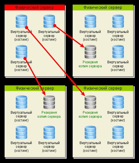 Схема резервного копирования серверов